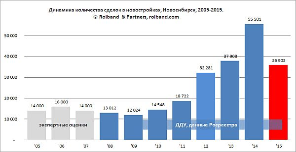 Динамика продаж квартир в новостройках в Новосибирске с 2005 по 2015 гг